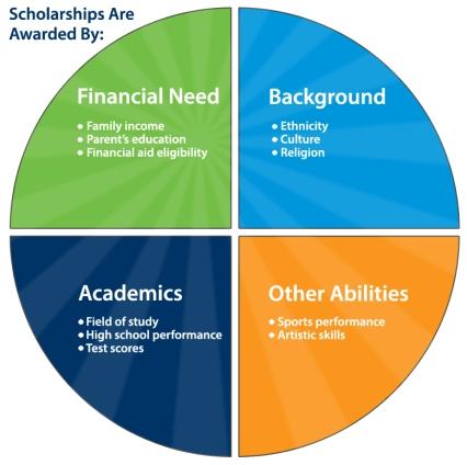 types-of-scholarships pie